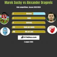 Marek Suchy vs Alexander Dragovic h2h player stats