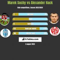 Marek Suchy vs Alexander Hack h2h player stats