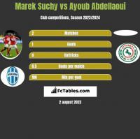 Marek Suchy vs Ayoub Abdellaoui h2h player stats