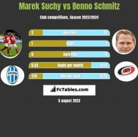 Marek Suchy vs Benno Schmitz h2h player stats