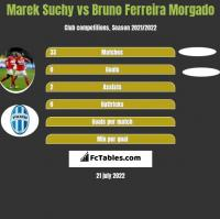 Marek Suchy vs Bruno Ferreira Morgado h2h player stats