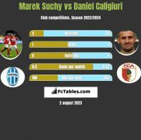 Marek Suchy vs Daniel Caligiuri h2h player stats