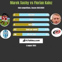 Marek Suchy vs Florian Kainz h2h player stats