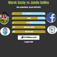Marek Suchy vs Jamilu Collins h2h player stats