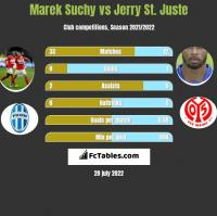 Marek Suchy vs Jerry St. Juste h2h player stats