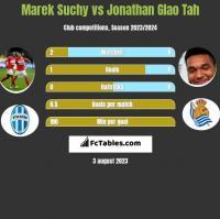 Marek Suchy vs Jonathan Glao Tah h2h player stats