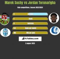 Marek Suchy vs Jordan Torunarigha h2h player stats