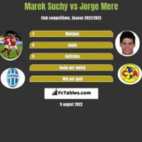 Marek Suchy vs Jorge Mere h2h player stats
