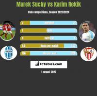 Marek Suchy vs Karim Rekik h2h player stats
