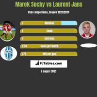 Marek Suchy vs Laurent Jans h2h player stats