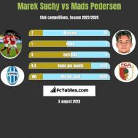 Marek Suchy vs Mads Pedersen h2h player stats