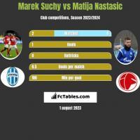 Marek Suchy vs Matija Nastasić h2h player stats