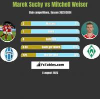 Marek Suchy vs Mitchell Weiser h2h player stats