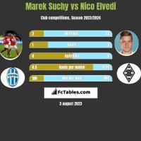 Marek Suchy vs Nico Elvedi h2h player stats