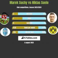 Marek Suchy vs Niklas Suele h2h player stats
