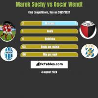 Marek Suchy vs Oscar Wendt h2h player stats