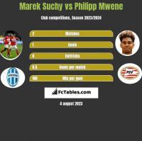 Marek Suchy vs Philipp Mwene h2h player stats