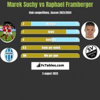Marek Suchy vs Raphael Framberger h2h player stats