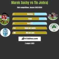 Marek Suchy vs Tin Jedvaj h2h player stats