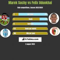 Marek Suchy vs Felix Uduokhai h2h player stats