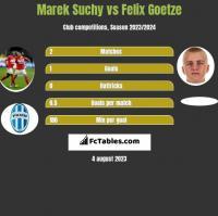Marek Suchy vs Felix Goetze h2h player stats