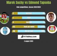 Marek Suchy vs Edmond Tapsoba h2h player stats