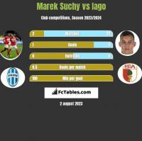 Marek Suchy vs Iago h2h player stats
