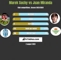 Marek Suchy vs Juan Miranda h2h player stats