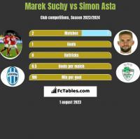 Marek Suchy vs Simon Asta h2h player stats