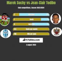 Marek Suchy vs Jean-Clair Todibo h2h player stats