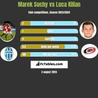 Marek Suchy vs Luca Kilian h2h player stats