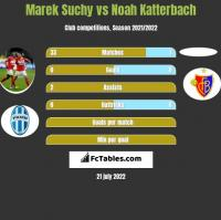 Marek Suchy vs Noah Katterbach h2h player stats