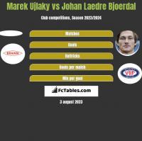 Marek Ujlaky vs Johan Laedre Bjoerdal h2h player stats