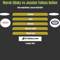 Marek Ujlaky vs Jonatan Tollaas Nation h2h player stats