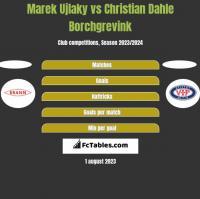 Marek Ujlaky vs Christian Dahle Borchgrevink h2h player stats