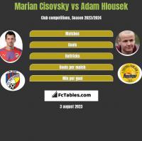 Marian Cisovsky vs Adam Hlousek h2h player stats