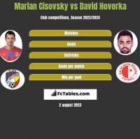 Marian Cisovsky vs David Hovorka h2h player stats