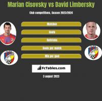 Marian Cisovsky vs David Limbersky h2h player stats