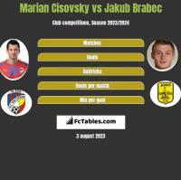 Marian Cisovsky vs Jakub Brabec h2h player stats