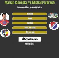 Marian Cisovsky vs Michal Frydrych h2h player stats