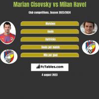 Marian Cisovsky vs Milan Havel h2h player stats