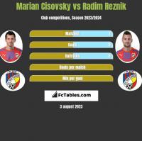 Marian Cisovsky vs Radim Reznik h2h player stats