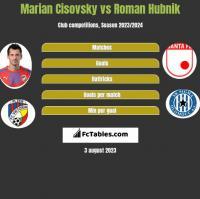 Marian Cisovsky vs Roman Hubnik h2h player stats
