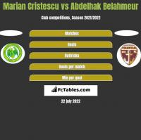 Marian Cristescu vs Abdelhak Belahmeur h2h player stats