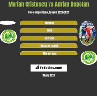 Marian Cristescu vs Adrian Ropotan h2h player stats