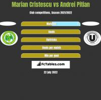 Marian Cristescu vs Andrei Pitian h2h player stats