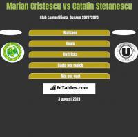 Marian Cristescu vs Catalin Stefanescu h2h player stats