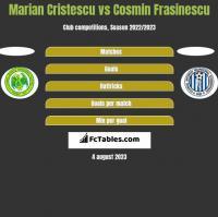 Marian Cristescu vs Cosmin Frasinescu h2h player stats