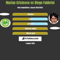 Marian Cristescu vs Diego Fabbrini h2h player stats
