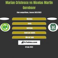 Marian Cristescu vs Nicolas Martin Gorobsov h2h player stats